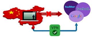 中国ネット規制VPN